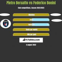 Pietro Beruatto vs Federico Bonini h2h player stats