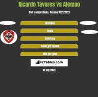 Ricardo Tavares vs Alemao h2h player stats