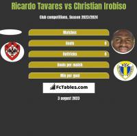 Ricardo Tavares vs Christian Irobiso h2h player stats