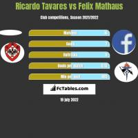 Ricardo Tavares vs Felix Mathaus h2h player stats