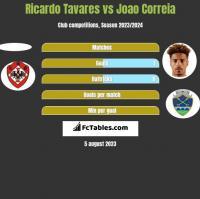 Ricardo Tavares vs Joao Correia h2h player stats