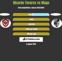 Ricardo Tavares vs Maga h2h player stats