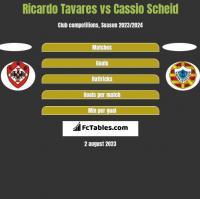 Ricardo Tavares vs Cassio Scheid h2h player stats