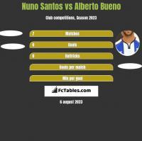 Nuno Santos vs Alberto Bueno h2h player stats