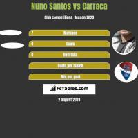 Nuno Santos vs Carraca h2h player stats