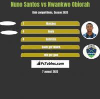 Nuno Santos vs Nwankwo Obiorah h2h player stats