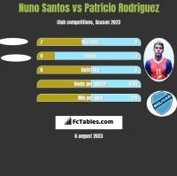 Nuno Santos vs Patricio Rodriguez h2h player stats