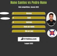 Nuno Santos vs Pedro Nuno h2h player stats