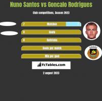 Nuno Santos vs Goncalo Rodrigues h2h player stats