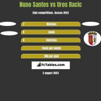 Nuno Santos vs Uros Racic h2h player stats