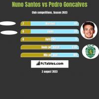 Nuno Santos vs Pedro Goncalves h2h player stats