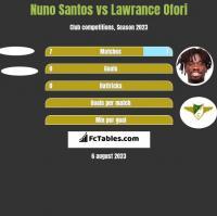 Nuno Santos vs Lawrance Ofori h2h player stats