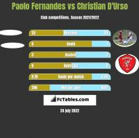 Paolo Fernandes vs Christian D'Urso h2h player stats