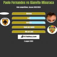 Paolo Fernandes vs Gianvito Misuraca h2h player stats