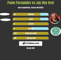 Paolo Fernandes vs Jay-Roy Grot h2h player stats