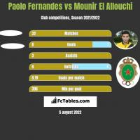 Paolo Fernandes vs Mounir El Allouchi h2h player stats
