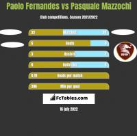 Paolo Fernandes vs Pasquale Mazzochi h2h player stats