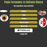 Paolo Fernandes vs Raffaele Bianco h2h player stats