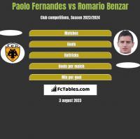 Paolo Fernandes vs Romario Benzar h2h player stats