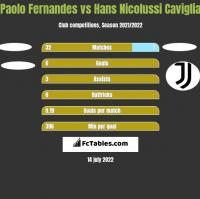 Paolo Fernandes vs Hans Nicolussi Caviglia h2h player stats