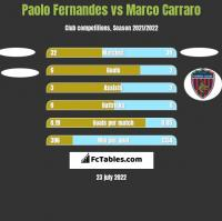 Paolo Fernandes vs Marco Carraro h2h player stats