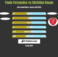 Paolo Fernandes vs Christian Kouan h2h player stats