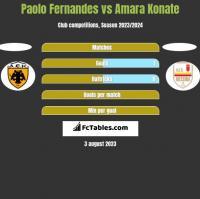 Paolo Fernandes vs Amara Konate h2h player stats