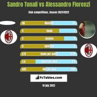 Sandro Tonali vs Alessandro Florenzi h2h player stats