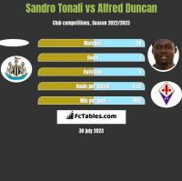 Sandro Tonali vs Alfred Duncan h2h player stats