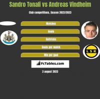 Sandro Tonali vs Andreas Vindheim h2h player stats
