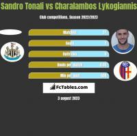 Sandro Tonali vs Charalambos Lykogiannis h2h player stats