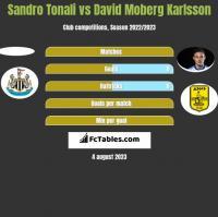 Sandro Tonali vs David Moberg Karlsson h2h player stats