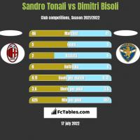 Sandro Tonali vs Dimitri Bisoli h2h player stats