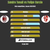 Sandro Tonali vs Felipe Curcio h2h player stats