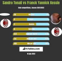 Sandro Tonali vs Franck Yannick Kessie h2h player stats