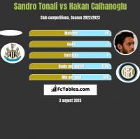 Sandro Tonali vs Hakan Calhanoglu h2h player stats