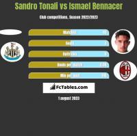 Sandro Tonali vs Ismael Bennacer h2h player stats