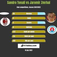 Sandro Tonali vs Jaromir Zmrhal h2h player stats