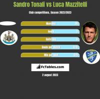 Sandro Tonali vs Luca Mazzitelli h2h player stats