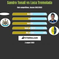 Sandro Tonali vs Luca Tremolada h2h player stats
