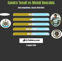 Sandro Tonali vs Mehdi Bourabia h2h player stats