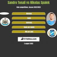 Sandro Tonali vs Nikolas Spalek h2h player stats