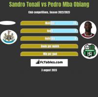 Sandro Tonali vs Pedro Mba Obiang h2h player stats