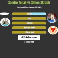 Sandro Tonali vs Simon Skrabb h2h player stats