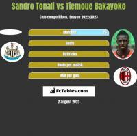 Sandro Tonali vs Tiemoue Bakayoko h2h player stats