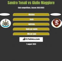 Sandro Tonali vs Giulio Maggiore h2h player stats