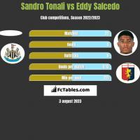 Sandro Tonali vs Eddy Salcedo h2h player stats