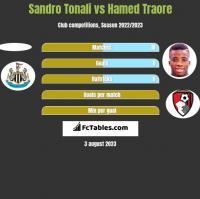 Sandro Tonali vs Hamed Traore h2h player stats