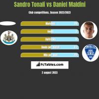 Sandro Tonali vs Daniel Maldini h2h player stats