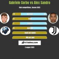 Gabriele Corbo vs Alex Sandro h2h player stats
